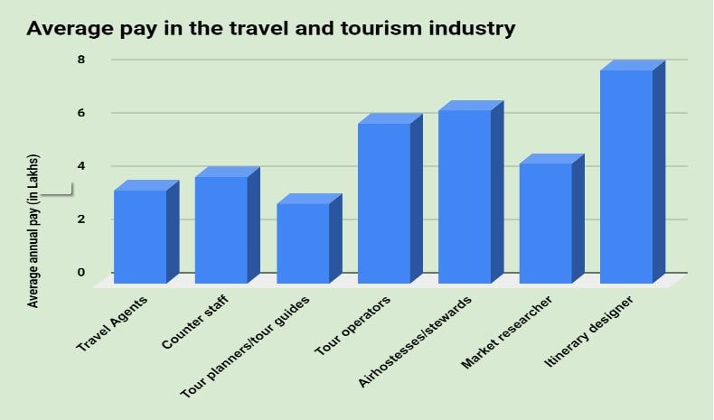 Travel Tourism Jobs in India