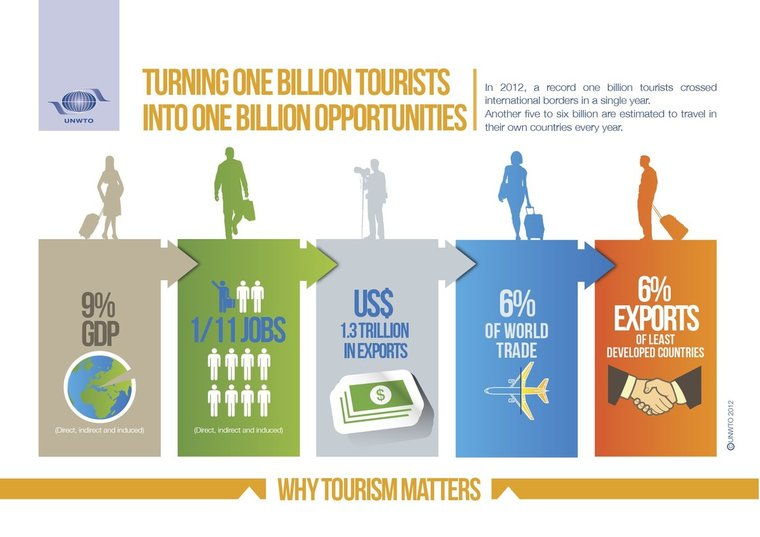 Travel and Tourism Scope